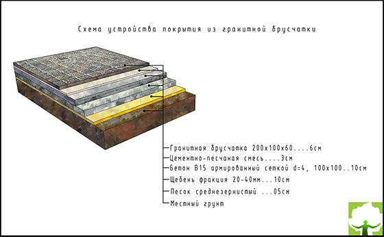 Схема устройства покрытия из